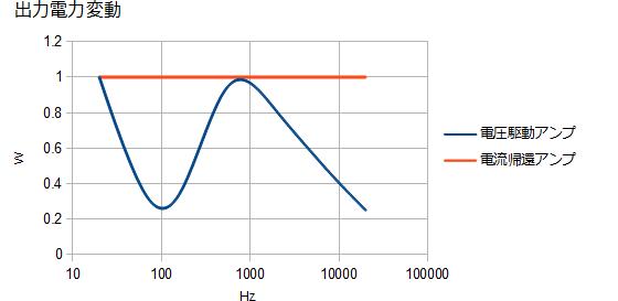 電流帰還アンプによるインピーダンス測定
