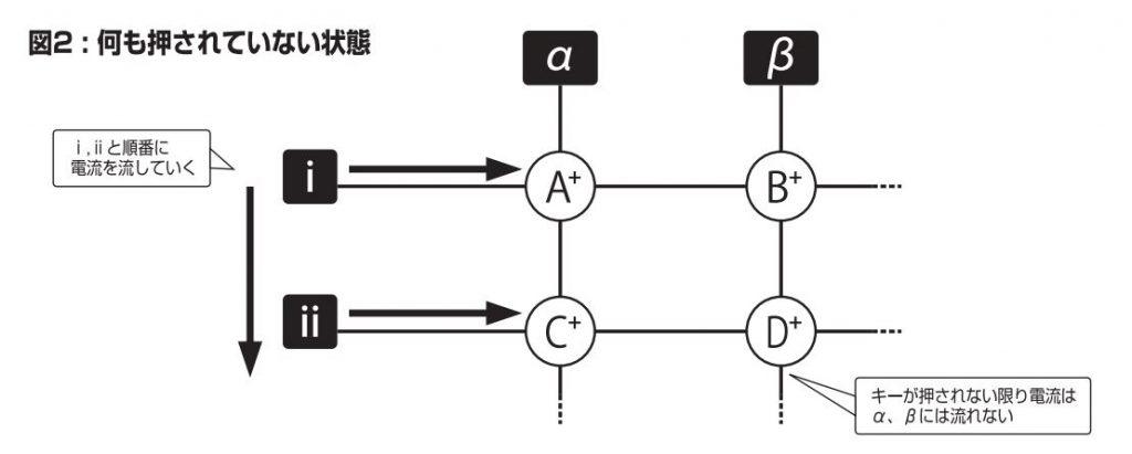 キーマトリクス解説図 図2:何も押されていない状態 ⅰ,ⅱと順番に電流を流していくキーが押されない限り電流はα、βには流れない