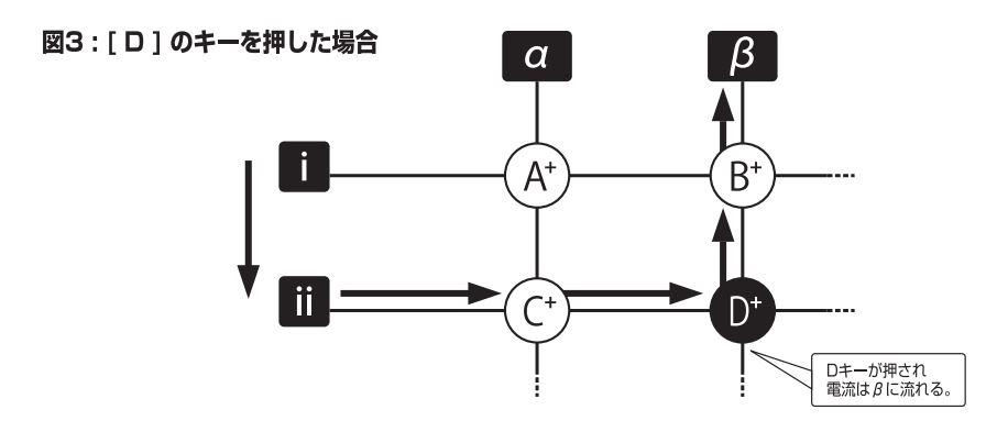 キーマトリクス解説図 「D」のキーを押した場合Dキーが押され電流はβに流れる。