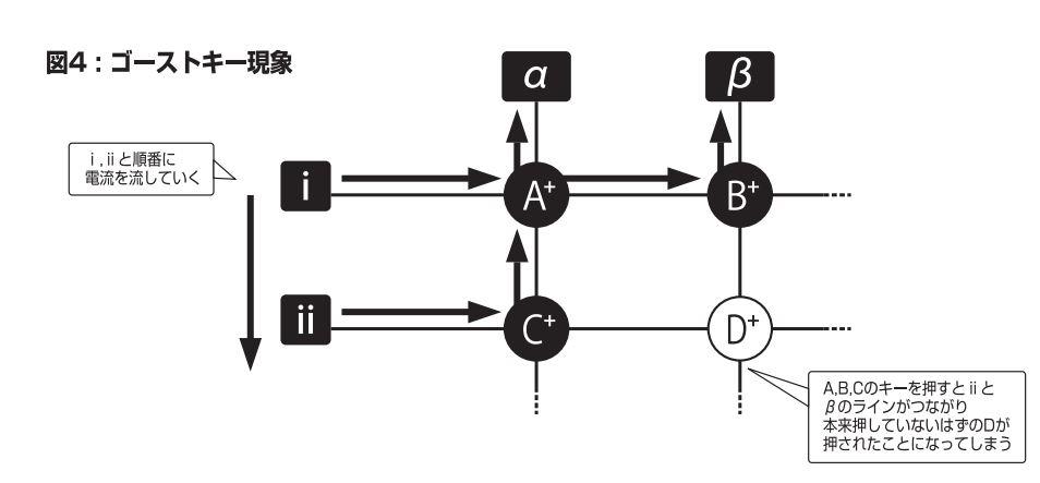 ゴーストキー解説図 A,B,Cのキーを押すとⅱとβのラインがつながり本来押していないはずのDが押されたことになってしまう